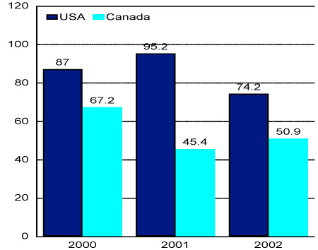 Figure 2: Value of Semen Exports from US and Canada