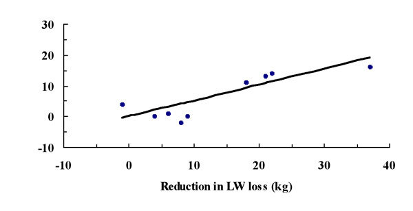 The relationship between the reduction in liveweight loss of non-lactating pregnant breeders during the dry season